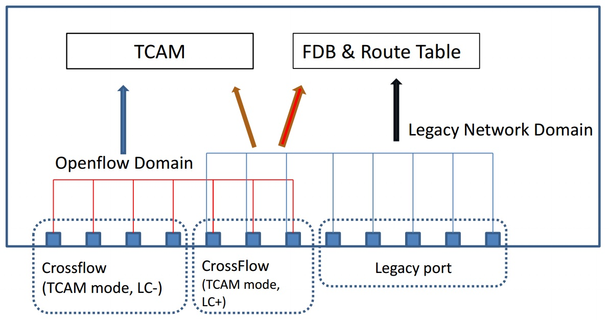 Hardware structures used in crossflow modes in P-3290