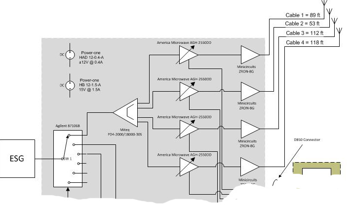 Interference Injection Subsystem Block Diagram