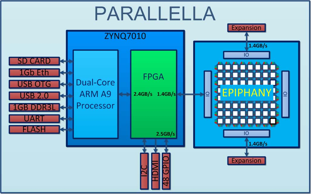Paralella Platfrom Block Diagram