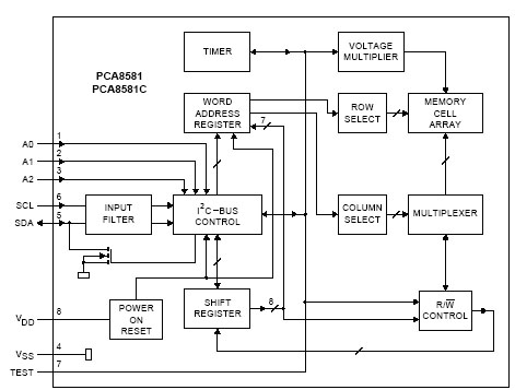 PCA8581 Block Diagram
