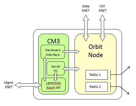 Block Diagram of an Orbit node with CM3