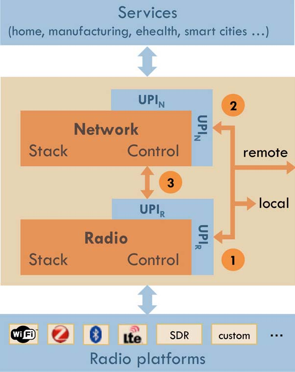 WiSHFUl Block Diagram